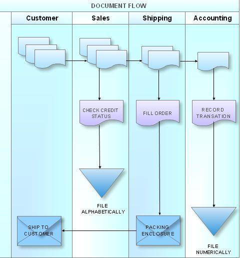 Cross-Functional Flowchart A - Business Flow Charts Pinterest - blank flow chart