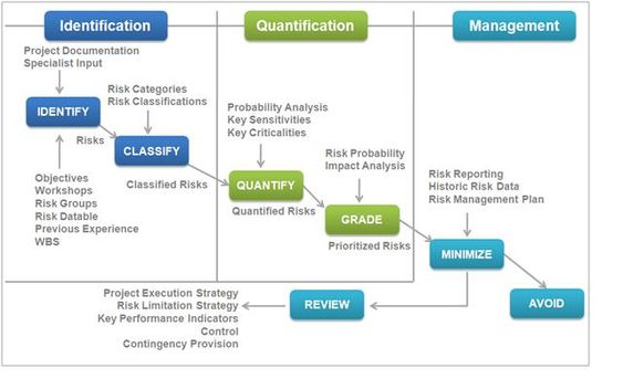 RiskMatrix  Remodel    Management And Risk Management