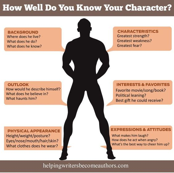 How Well Do You Know Your Character? Includes a list of 100+ things to find out…