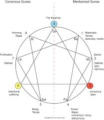 Image result for diagrams Gurdjieff exercises,