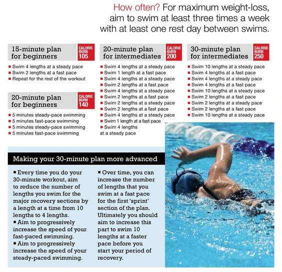 beginner and intermediate swim workouts. Since even biking causes such pain, perhaps it's time to look at another way to get in shape without killing my ankle. :(