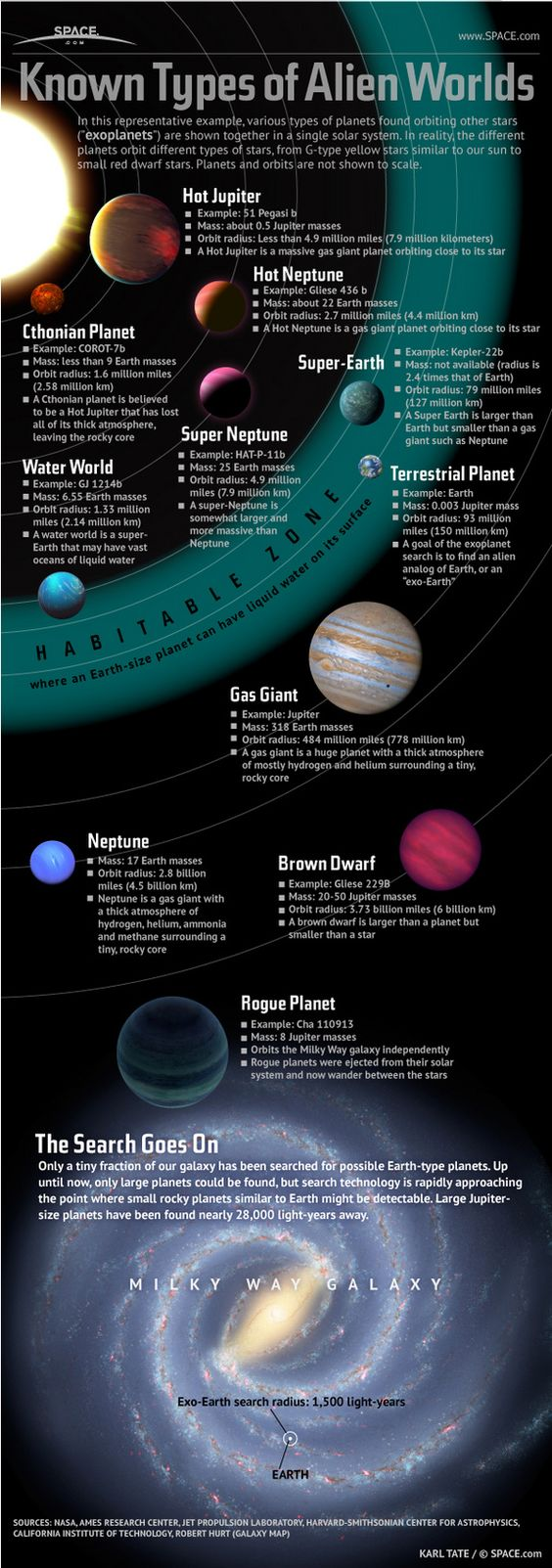 Scientists have only searched through a tiny fraction of our galaxy, and with the fast advances in technology, we can expect many more interesting discoveries in the future.     But for now, check out the handy infographic below, courtesy of Space.com, displaying all known types of alien worlds.: