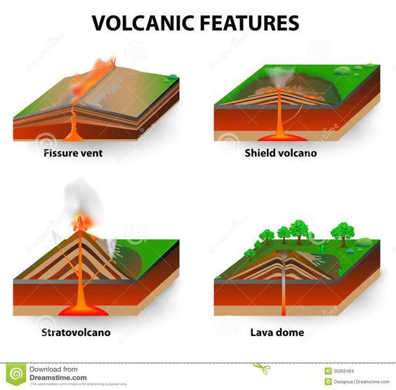 different shapes shape and 3d animation on pinterest : volcano eruption diagram - findchart.co