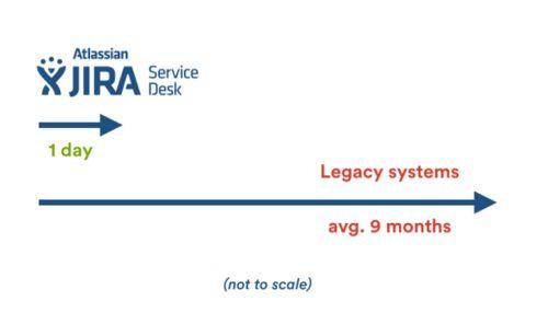 Funf Grunde Aus Denen Sich Kunden Fur Jira Service Desk Entscheiden Kunde Entwicklung Kundenbindung