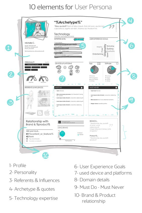 DIY User Personas. A step by step recipe from UX Lady, including 10 elements you should add to your personas. #UserPersonas #UX #UCD