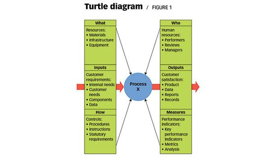 Charting The Process With The Help Of A Turtle Process Map Turtle Process Improvement