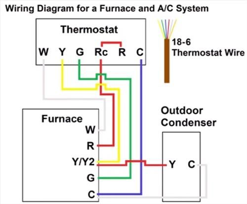Furnace Thermostat Wiring And Troubleshooting Thermostat Wiring Refrigeration And Air Conditioning Hvac Thermostat
