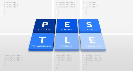 So bearbeiten Sie eine STEP-Analyse in PowerPoint - PresentationLoad Blog