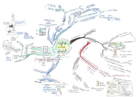 Mindmap of Kuyper Wisdom and Wonder chapters 1-4