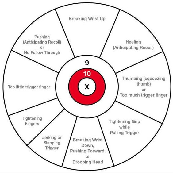 rifles  charts and search on pinterest