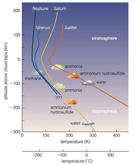 temperature (K) - height (km) profiles for the gas giants http://astronomyonline.org/SolarSystem/NeptuneIntroduction.asp?Cate=SolarSystem=Neptune=NT01