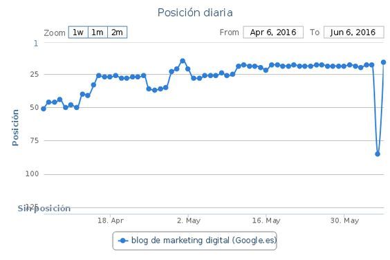 blog de marketing digital