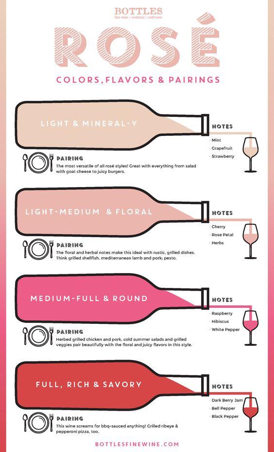 Rosé Wine Guide - Styles, Colors, Flavours www.bcfw.co.uk