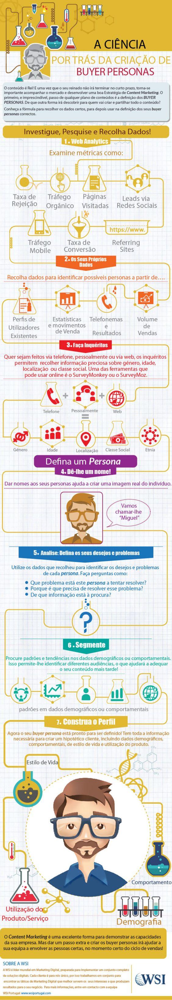 Estratégias de geração de conteúdo!  Quer aumentar os lucros de sua empresa em pouco tempo?  Procure um profissional de Marketing Digital.  http://www.wsiprofessionals.com.br