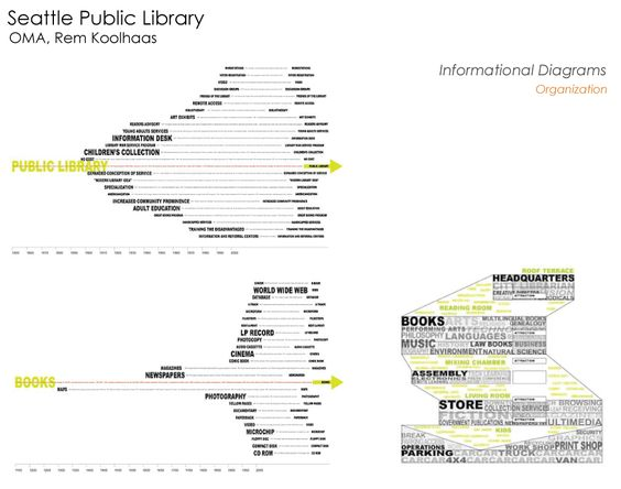 seattle public library diagram