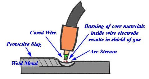 flux core welding - Bing Images