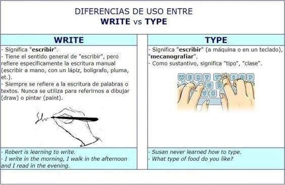 Pin By Dina Cabrera On English English English Vocabulary English Tips Learn English