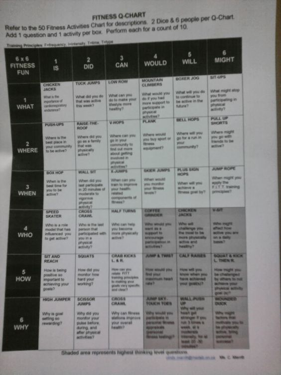 HPE Merritt: Health and Physical Education: Fitness Q-Chart: Critical Thinking