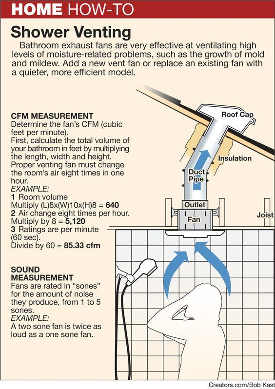 Installing A Bathroom Exhaust Fan Out Of A Window Remont Doma Dlya Doma Proektirovanie Doma