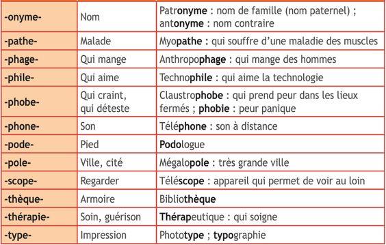 10 du francais d 39 origine grecque 5 millions de mots - Le nom de famille le plus porte au monde ...