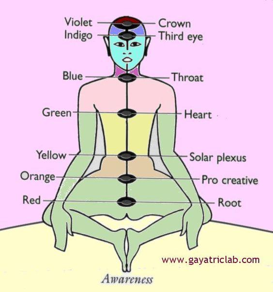 mindfulness meditation - Google Search