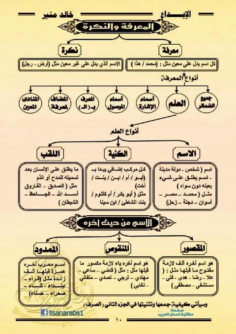 Pin On الأدب العربي