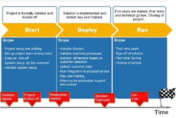 What is the SAP Rapid Deployment Solution Implementation - sap solution manager resume