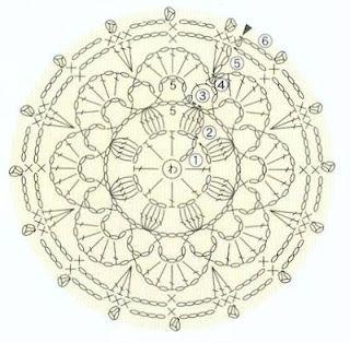 Diagrama de flor redonda
