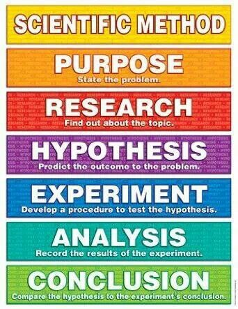 What is the scientific method,  Department of Physics.