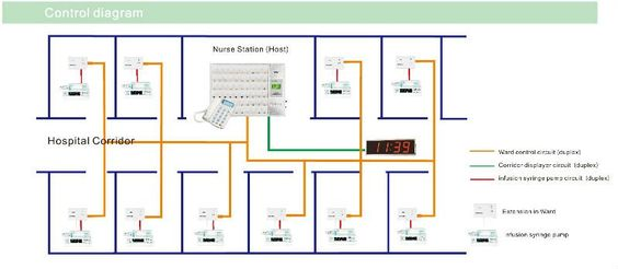 Nurse Call System Wiring Diagram | Wiring Schematic Diagram ... on