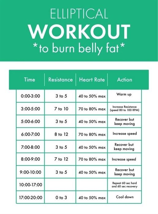 Pin On Belly Fat Burn