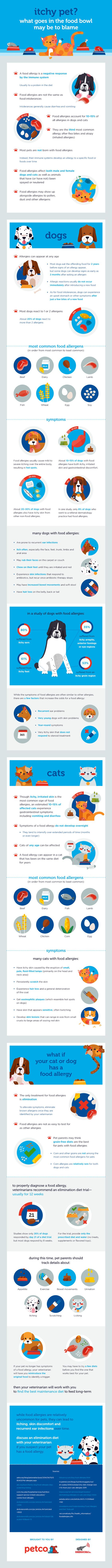 Food allergies account for 10–15% of all allergies in dogs and cats. Learn about symptoms, the most common food allergens, and what to do if your dog or cat has a food allergy using the infographic below. You can also explore limited ingredient diets for your pet using Petco's Pet Food Advisor.