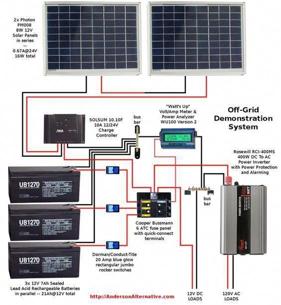 Wiring Diagram Rv Solar System Solarpanels Solarenergy Solarpower Solargenerator Solarpanelkits Solarwaterhea Solar Panels Solar Energy Panels Solar Power Diy