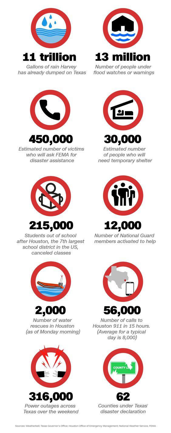 infographic on Hurricane Harvey.