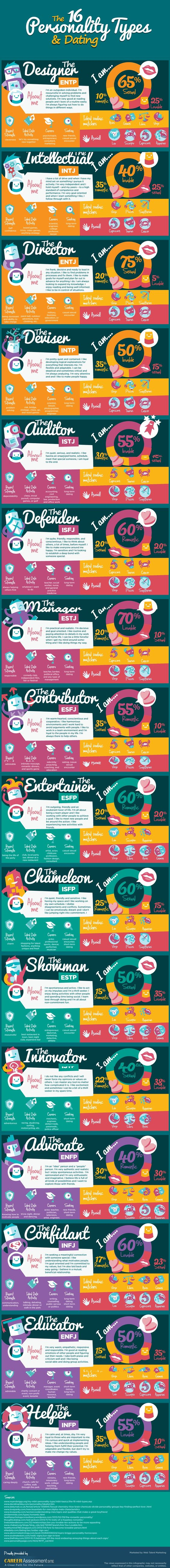 Oh dear...spoiled by the zodiac nonsense! How the 16 MBTI personality types typically experience dating relationships