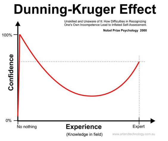 Dunning-Kruger - Intelligent people are more likely to underestimate themselves, while ignorant people are more likely to believe they're brilliant.