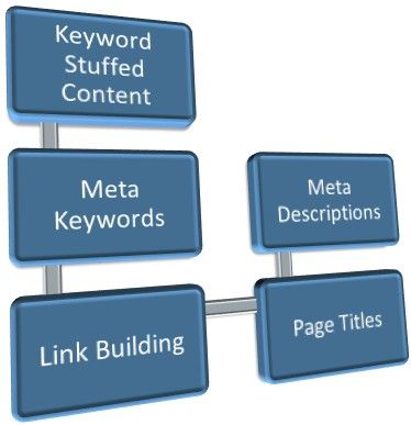 Basic SEO factors/ Free SEO guide from The College of Marketing #SEO #Marketing