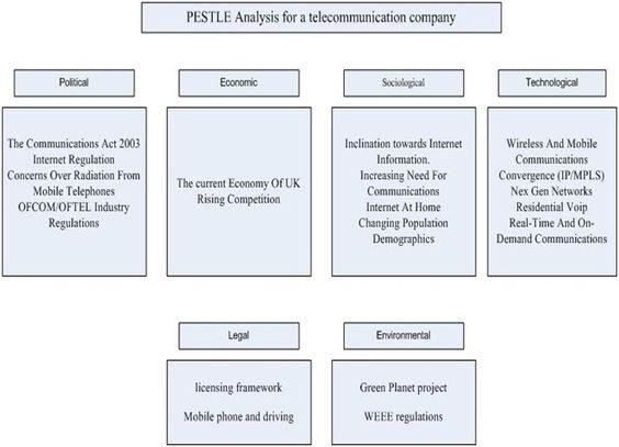 Best 25+ Pest analysis definition ideas on Pinterest The - pest analysis