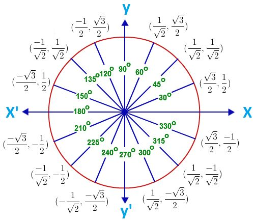 Unit Circle with Tangent Values