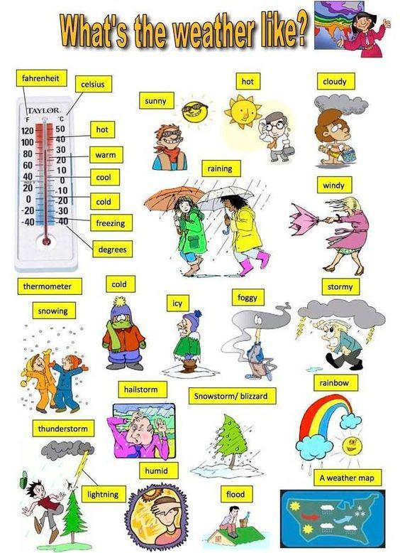 Para coger una idea para español. El tiempo. what's the weather like? el clima en ingles. weather vocabulary. aprender ingles. learning english. ESL: