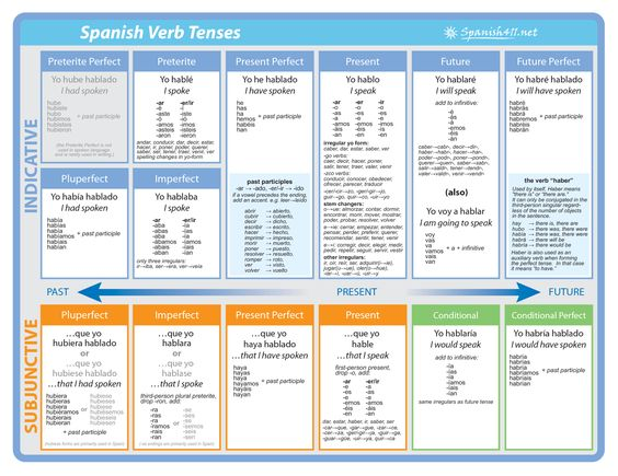 Verb Conjugation Chart Pdf All+spanish+tenses+and+moods spanish verb ...