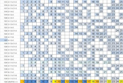 LOTOFÁCIL - PALPITES, ESTATÍSTICAS E RESULTADOS: Lotofácil 1340 :Estatísticas, análise e sugestões