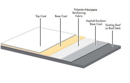 3 Ply Modified Bitumen Roofing System In 2020 Modified Bitumen Roofing Roofing Systems Roofing