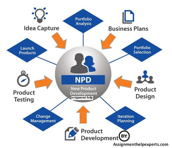 Get new product development assignment help npd for Product design marketing