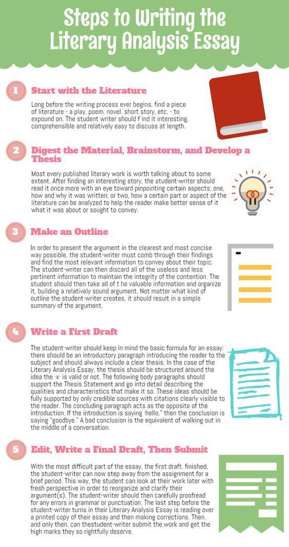 Steps To Writing The Literary Analysis Essay Literary Analysis Essay Literary Essay Literary Analysis