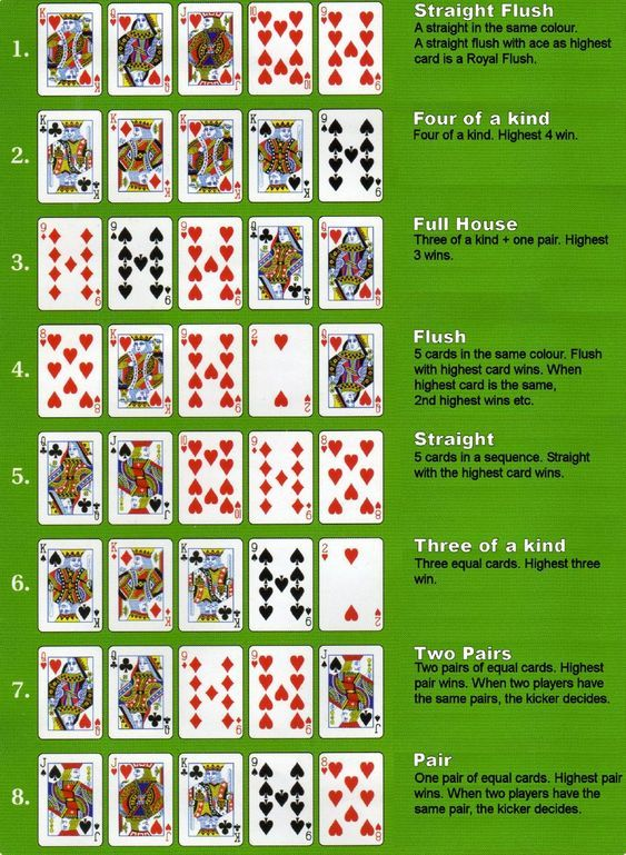 Poker Casino Slots Poker Infographics In 2020 Card Games