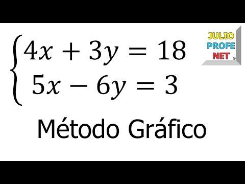 Sistema De Ecuaciones Lineales 2 2 Por Método Gráfico Youtube Sistemas De Ecuaciones Ecuaciones Matematicas Avanzadas