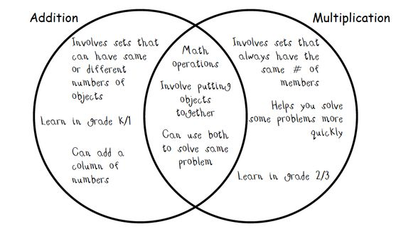organizers  advance organizers graphic organizers