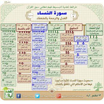 خرائط ذهنية لتبسيط فهم معاني سور القرآن الكريم 0cd69c1d9e84e5fb977b51e2e752c223