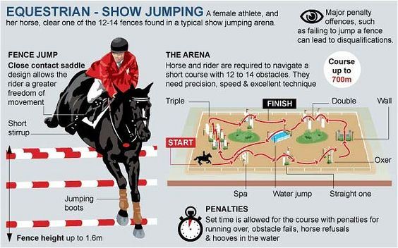 London 2012 Olympics: equestrian guide - Show jumping